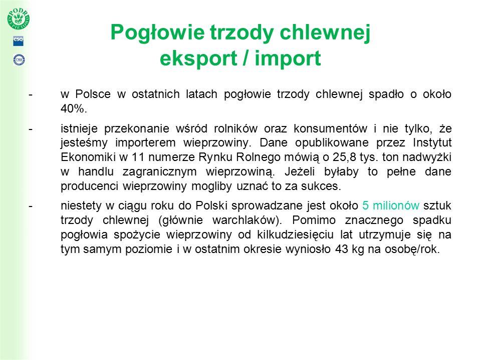 Pogłowie trzody chlewnej eksport / import -w Polsce w ostatnich latach pogłowie trzody chlewnej spadło o około 40%.