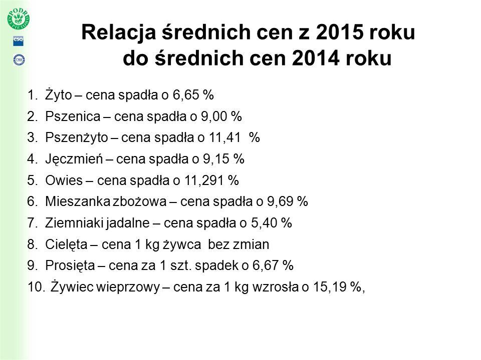 Relacja średnich cen z 2015 roku do średnich cen 2014 roku 1.Żyto – cena spadła o 6,65 % 2.Pszenica – cena spadła o 9,00 % 3.Pszenżyto – cena spadła o 11,41 % 4.Jęczmień – cena spadła o 9,15 % 5.Owies – cena spadła o 11,291 % 6.Mieszanka zbożowa – cena spadła o 9,69 % 7.Ziemniaki jadalne – cena spadła o 5,40 % 8.Cielęta – cena 1 kg żywca bez zmian 9.Prosięta – cena za 1 szt.
