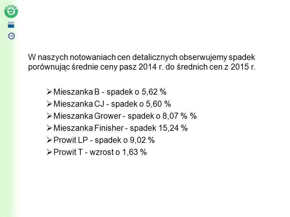 W naszych notowaniach cen detalicznych obserwujemy spadek porównując średnie ceny pasz 2014 r.