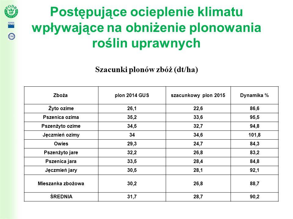 Postępujące ocieplenie klimatu wpływające na obniżenie plonowania roślin uprawnych Szacunki plonów zbóż (dt/ha) Zboża plon 2014 GUSszacunkowy plon 2015Dynamika % Żyto ozime26,122,686,6 Pszenica ozima35,233,695,5 Pszenżyto ozime34,532,794,8 Jęczmień ozimy3434,6101,8 Owies29,324,784,3 Pszenżyto jare32,226,883,2 Pszenica jara33,528,484,8 Jęczmień jary30,528,192,1 Mieszanka zbożowa30,226,888,7 ŚREDNIA31,728,790,2