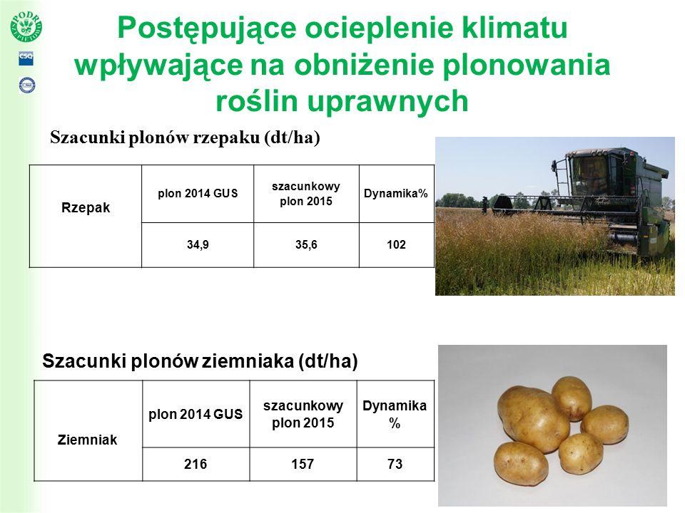 Postępujące ocieplenie klimatu wpływające na obniżenie plonowania roślin uprawnych Susza w województwie podlaskim:  Powierzchnia upraw dotkniętych suszą: 392 297,04 ha  Powołano 118 komisji do szacowania strat  W komisjach pracowało 125 doradców  Ilość gospodarstw, w których oszacowano straty – 32 294  Ilość oszacowanych gospodarstw, w których szkody były wyższe niż 30% - 31 402