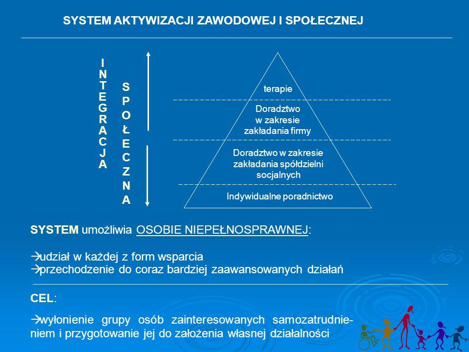 Indywidualne poradnictwo Doradztwo w zakresie zakładania spółdzielni socjalnych terapie Doradztwo w zakresie zakładania firmy INTEGRACJAINTEGRACJA SPOŁECZNASPOŁECZNA SYSTEM umożliwia OSOBIE NIEPEŁNOSPRAWNEJ:  udział w każdej z form wsparcia  przechodzenie do coraz bardziej zaawansowanych działań CEL:  wyłonienie grupy osób zainteresowanych samozatrudnie- niem i przygotowanie jej do założenia własnej działalności SYSTEM AKTYWIZACJI ZAWODOWEJ I SPOŁECZNEJ