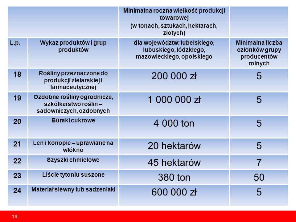 14 Minimalna roczna wielkość produkcji towarowej (w tonach, sztukach, hektarach, złotych) L.p.Wykaz produktów i grup produktów dla województw: lubelskiego, lubuskiego, łódzkiego, mazowieckiego, opolskiego Minimalna liczba członków grupy producentów rolnych 18 Rośliny przeznaczone do produkcji zielarskiej i farmaceutycznej 200 000 zł5 19 Ozdobne rośliny ogrodnicze, szkółkarstwo roślin – sadowniczych, ozdobnych 1 000 000 zł5 20 Buraki cukrowe 4 000 ton5 21 Len i konopie – uprawiane na włókno 20 hektarów5 22 Szyszki chmielowe 45 hektarów7 23 Liście tytoniu suszone 380 ton50 24 Materiał siewny lub sadzeniaki 600 000 zł5