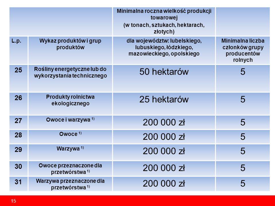15 Minimalna roczna wielkość produkcji towarowej (w tonach, sztukach, hektarach, złotych) L.p.Wykaz produktów i grup produktów dla województw: lubelskiego, lubuskiego, łódzkiego, mazowieckiego, opolskiego Minimalna liczba członków grupy producentów rolnych 25 Rośliny energetyczne lub do wykorzystania technicznego 50 hektarów5 26 Produkty rolnictwa ekologicznego 25 hektarów5 27 Owoce i warzywa 1) 200 000 zł5 28 Owoce 1) 200 000 zł5 29 Warzywa 1) 200 000 zł5 30 Owoce przeznaczone dla przetwórstwa 1) 200 000 zł5 31 Warzywa przeznaczone dla przetwórstwa 1) 200 000 zł5