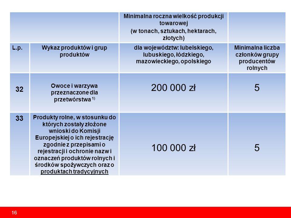 16 Minimalna roczna wielkość produkcji towarowej (w tonach, sztukach, hektarach, złotych) L.p.Wykaz produktów i grup produktów dla województw: lubelskiego, lubuskiego, łódzkiego, mazowieckiego, opolskiego Minimalna liczba członków grupy producentów rolnych 32 Owoce i warzywa przeznaczone dla przetwórstwa 1) 200 000 zł5 33 Produkty rolne, w stosunku do których zostały złożone wnioski do Komisji Europejskiej o ich rejestrację zgodnie z przepisami o rejestracji i ochronie nazw i oznaczeń produktów rolnych i środków spożywczych oraz o produktach tradycyjnych 100 000 zł5