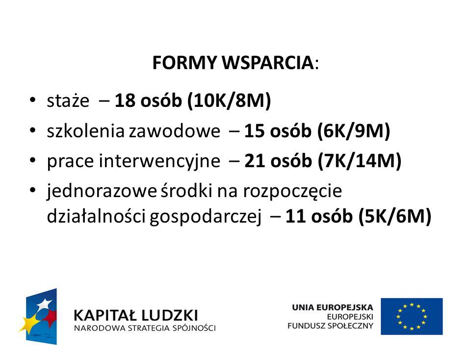 FORMY WSPARCIA: staże – 18 osób (10K/8M) szkolenia zawodowe – 15 osób (6K/9M) prace interwencyjne – 21 osób (7K/14M) jednorazowe środki na rozpoczęcie działalności gospodarczej – 11 osób (5K/6M)
