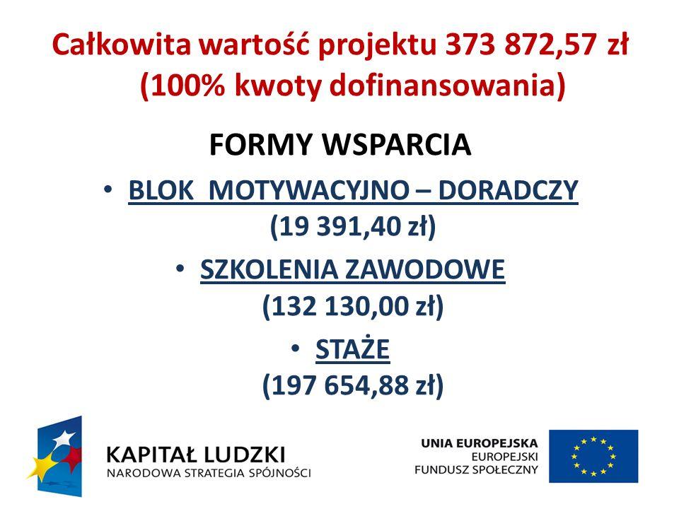 Całkowita wartość projektu 373 872,57 zł (100% kwoty dofinansowania) FORMY WSPARCIA BLOK MOTYWACYJNO – DORADCZY (19 391,40 zł) SZKOLENIA ZAWODOWE (132 130,00 zł) STAŻE (197 654,88 zł)