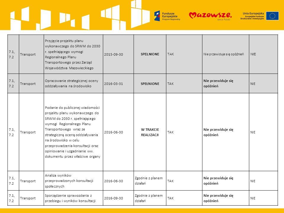 7.1, 7.2 Transport Przyjęcie projektu planu wykonawczego do SRWM do 2030 r.