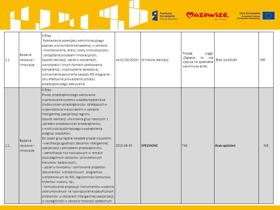 1.1. Badania naukowe i innowacje II Etap Podniesienie potencjału administracyjnego poprzez wzmocnienie kompetencji w zakresie: - monitorowania, analiz