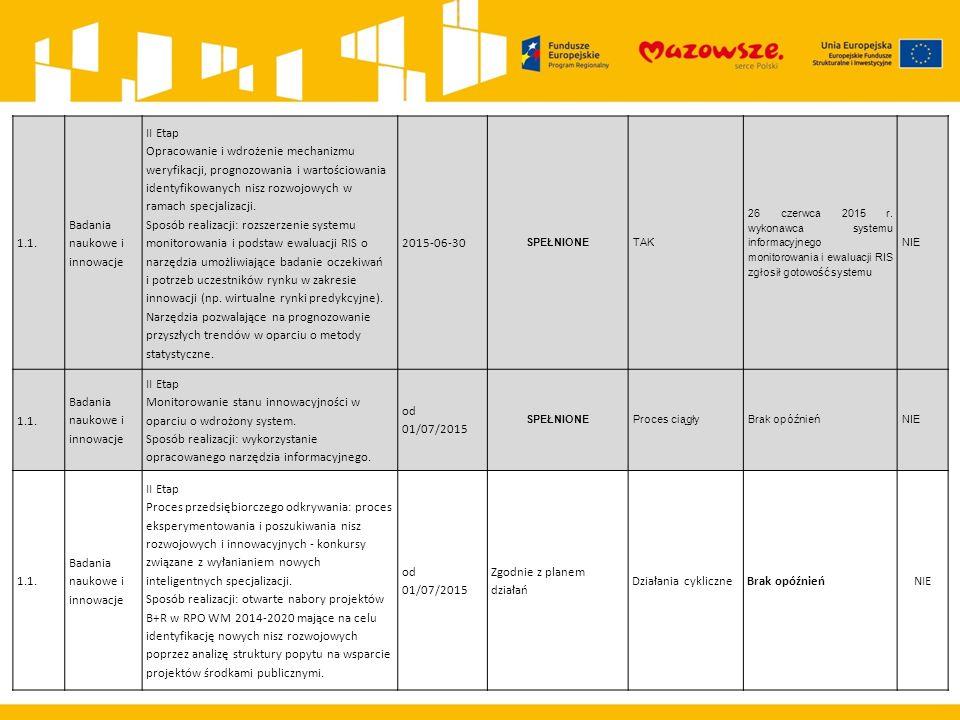 1.1. Badania naukowe i innowacje II Etap Opracowanie i wdrożenie mechanizmu weryfikacji, prognozowania i wartościowania identyfikowanych nisz rozwojow