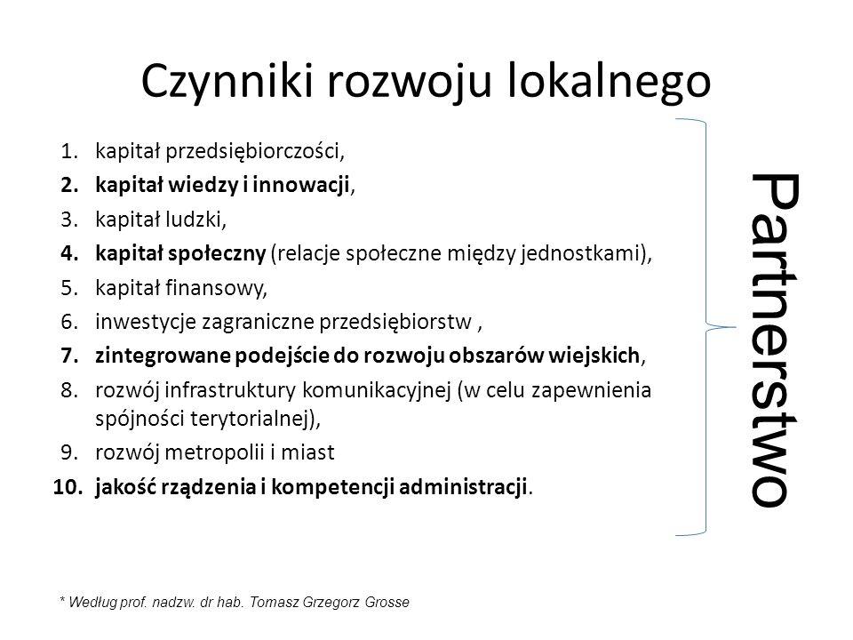 Czynniki rozwoju lokalnego 1.kapitał przedsiębiorczości, 2.kapitał wiedzy i innowacji, 3.kapitał ludzki, 4.kapitał społeczny (relacje społeczne między jednostkami), 5.kapitał finansowy, 6.inwestycje zagraniczne przedsiębiorstw, 7.zintegrowane podejście do rozwoju obszarów wiejskich, 8.rozwój infrastruktury komunikacyjnej (w celu zapewnienia spójności terytorialnej), 9.rozwój metropolii i miast 10.jakość rządzenia i kompetencji administracji.