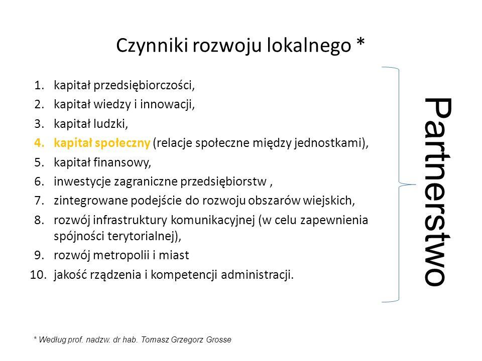 Czynniki rozwoju lokalnego * 1.kapitał przedsiębiorczości, 2.kapitał wiedzy i innowacji, 3.kapitał ludzki, 4.kapitał społeczny (relacje społeczne między jednostkami), 5.kapitał finansowy, 6.inwestycje zagraniczne przedsiębiorstw, 7.zintegrowane podejście do rozwoju obszarów wiejskich, 8.rozwój infrastruktury komunikacyjnej (w celu zapewnienia spójności terytorialnej), 9.rozwój metropolii i miast 10.jakość rządzenia i kompetencji administracji.