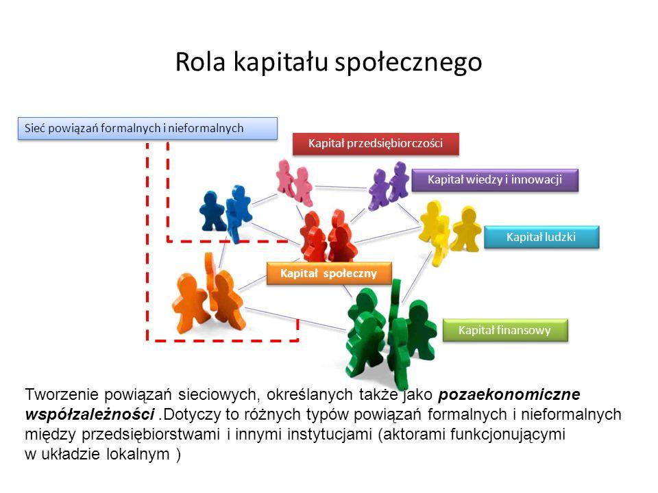 Rola kapitału społecznego Kapitał przedsiębiorczości Kapitał wiedzy i innowacji Kapitał ludzki Kapitał finansowy Kapitał społeczny Sieć powiązań formalnych i nieformalnych Tworzenie powiązań sieciowych, określanych także jako pozaekonomiczne współzależności.Dotyczy to różnych typów powiązań formalnych i nieformalnych między przedsiębiorstwami i innymi instytucjami (aktorami funkcjonującymi w układzie lokalnym )