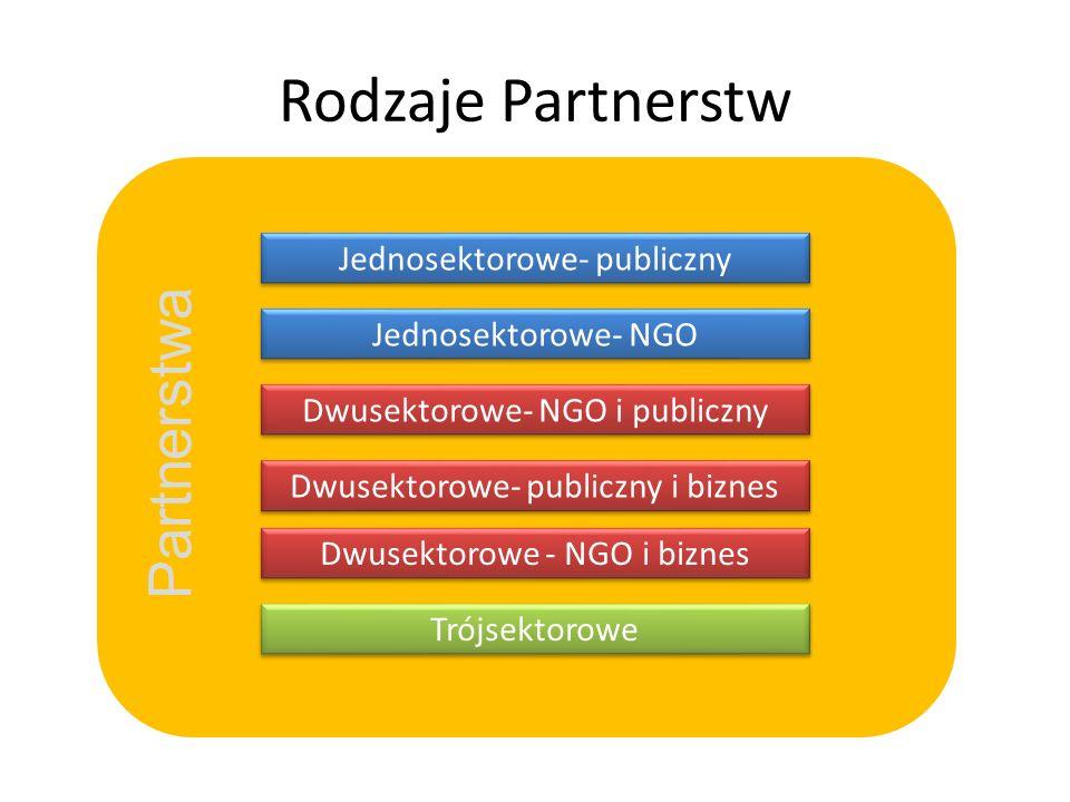 Rodzaje Partnerstw Jednosektorowe- publiczny Jednosektorowe- NGO Dwusektorowe- NGO i publiczny Dwusektorowe- publiczny i biznes Dwusektorowe - NGO i biznes Trójsektorowe Partnerstwa