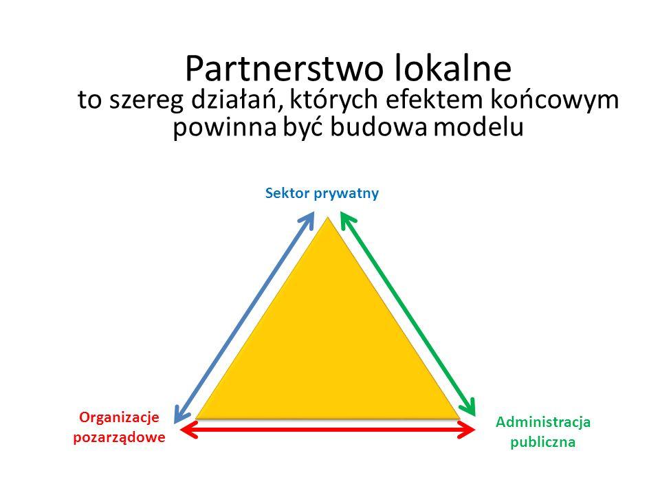 Partnerstwo lokalne to szereg działań, których efektem końcowym powinna być budowa modelu Sektor prywatny Organizacje pozarządowe Administracja publiczna