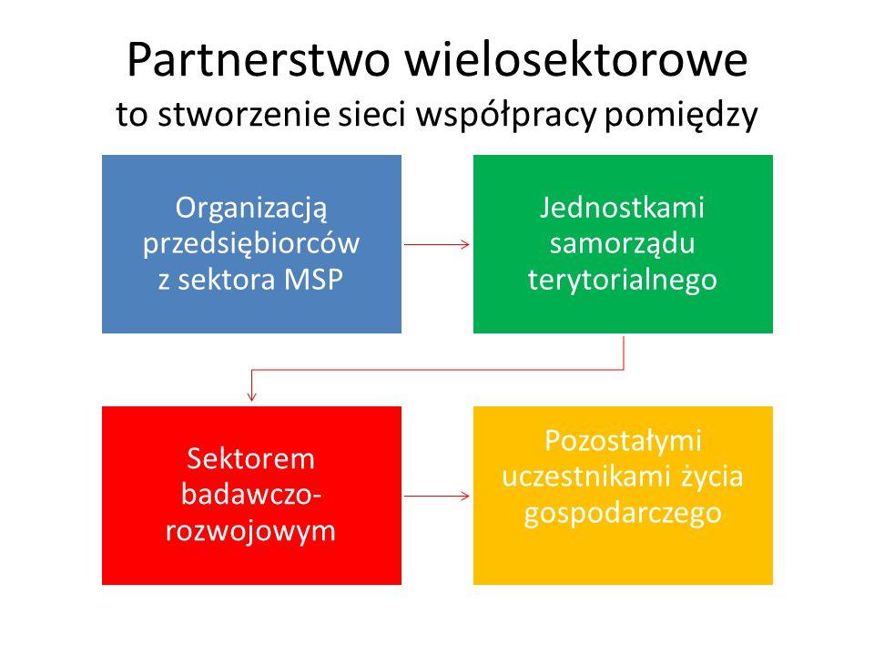 Partnerstwo wielosektorowe to stworzenie sieci współpracy pomiędzy Organizacją przedsiębiorców z sektora MSP Jednostkami samorządu terytorialnego Sektorem badawczo- rozwojowym Pozostałymi uczestnikami życia gospodarczego