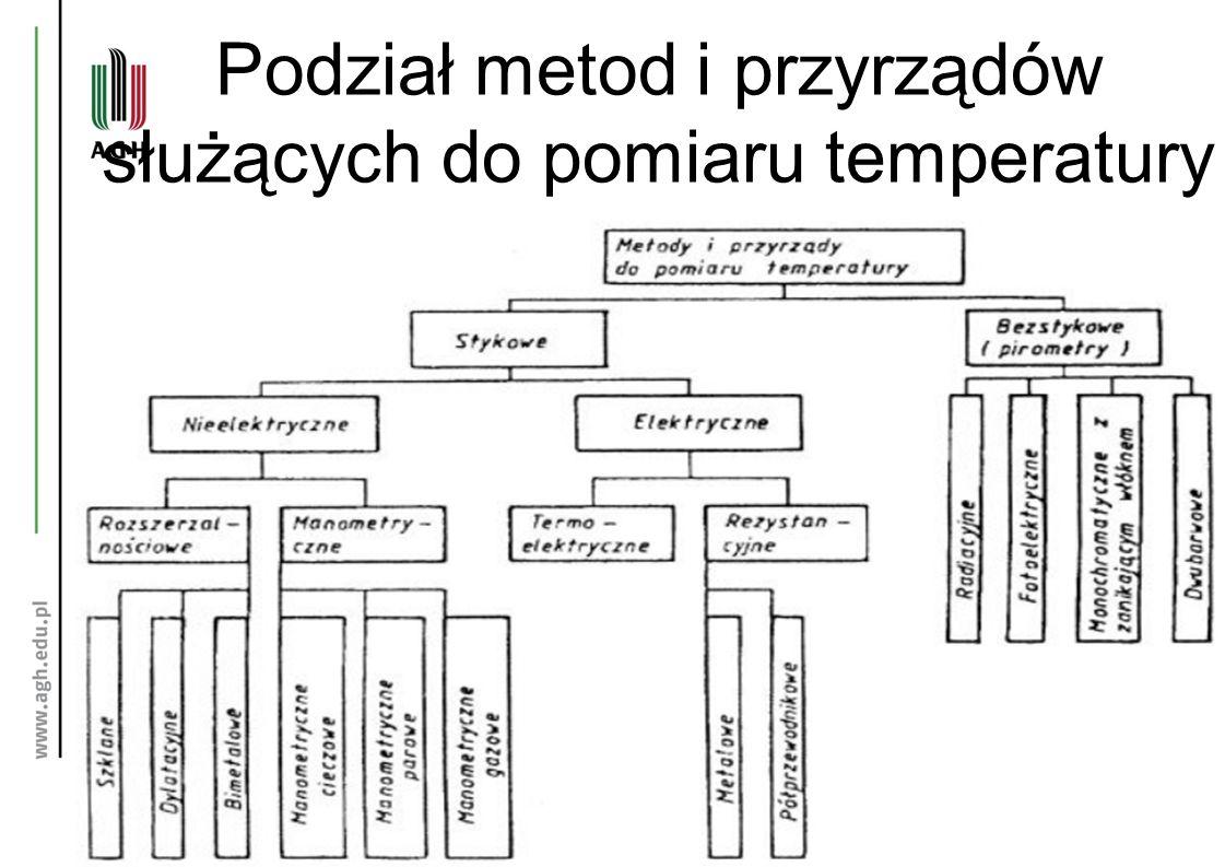 Podział metod i przyrządów służących do pomiaru temperatury