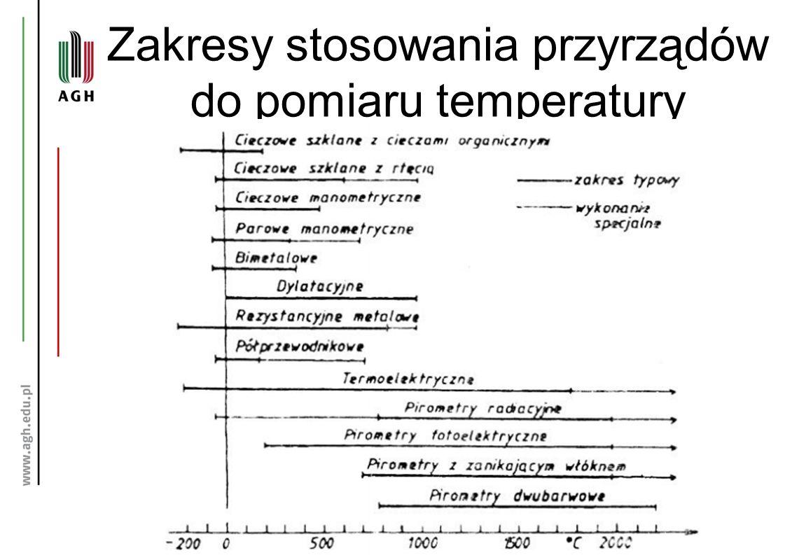 Zakresy stosowania przyrządów do pomiaru temperatury