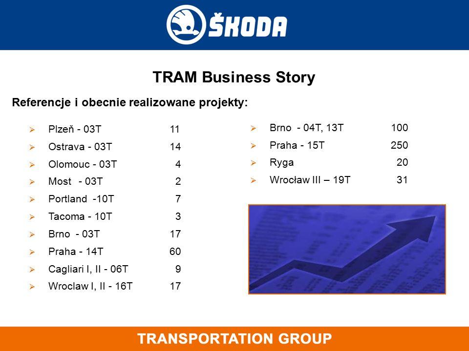  Plzeň - 03T 11  Ostrava - 03T 14  Olomouc - 03T 4  Most - 03T 2  Portland -10T 7  Tacoma - 10T 3  Brno- 03T17  Praha - 14T60  Cagliari I, II - 06T 9  Wroclaw I, II - 16T17 TRAM Business Story  Brno- 04T, 13T 100  Praha - 15T 250  Ryga 20  Wrocław III – 19T 31 Referencje i obecnie realizowane projekty: