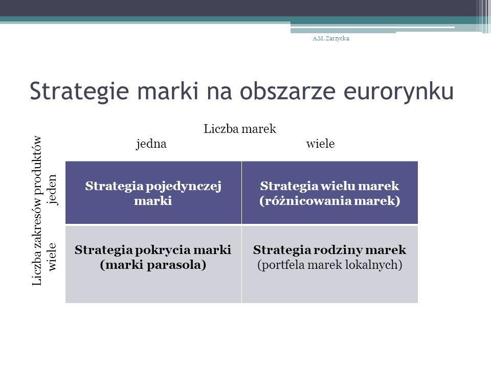 Strategie marki na obszarze eurorynku Strategia pojedynczej marki Strategia wielu marek (różnicowania marek) Strategia pokrycia marki (marki parasola)