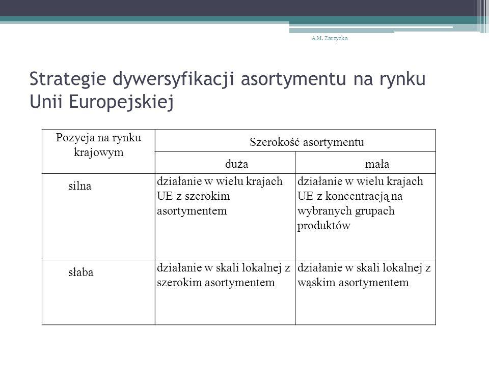 Strategie dywersyfikacji asortymentu na rynku Unii Europejskiej A.M. Zarzycka Pozycja na rynku krajowym Szerokość asortymentu dużamała silna działanie