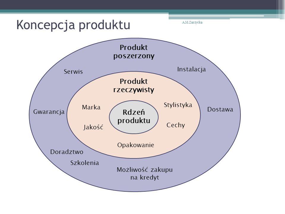 Koncepcja produktu Rdzeń produktu Produkt rzeczywisty Produkt poszerzony Marka Opakowanie Jakość Stylistyka Cechy Serwis Gwarancja Instalacja Dostawa