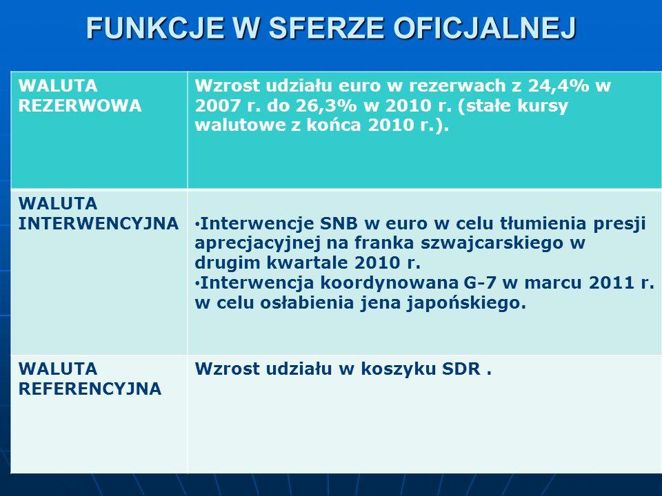 FUNKCJE W SFERZE OFICJALNEJ WALUTA REZERWOWA Wzrost udziału euro w rezerwach z 24,4% w 2007 r. do 26,3% w 2010 r. (stałe kursy walutowe z końca 2010 r