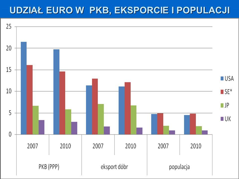 UDZIAŁ EURO W PKB, EKSPORCIE I POPULACJI