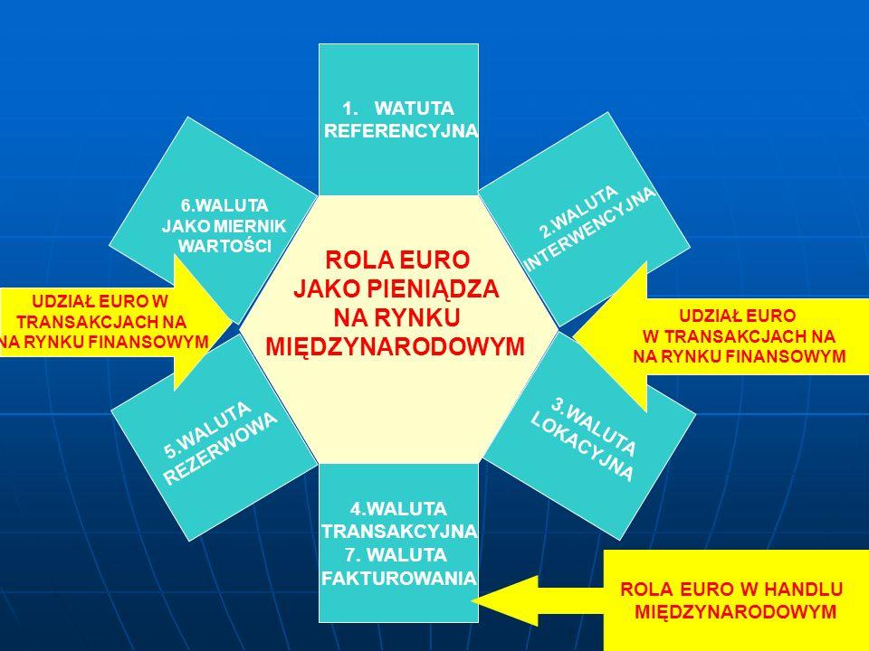 ROLA EURO JAKO PIENIĄDZA NA RYNKU MIĘDZYNARODOWYM 1.WATUTA REFERENCYJNA 4.WALUTA TRANSAKCYJNA 7. WALUTA FAKTUROWANIA 2.WALUTA INTERWENCYJNA 3.WALUTA L