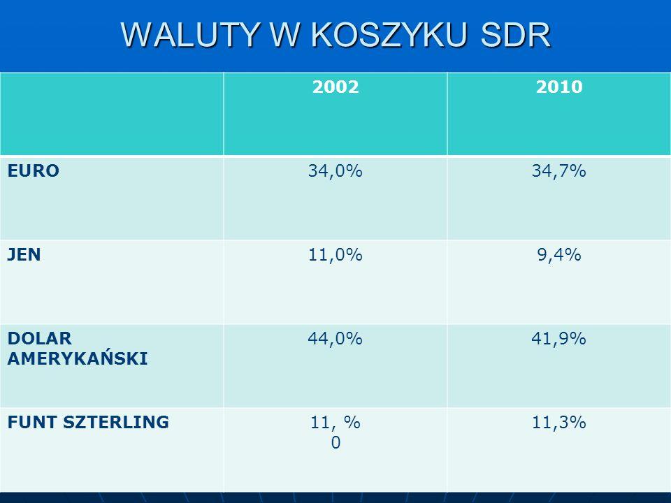 WALUTY W KOSZYKU SDR 20022010 EURO34,0%34,7% JEN11,0%9,4% DOLAR AMERYKAŃSKI 44,0%41,9% FUNT SZTERLING11, % 0 11,3%