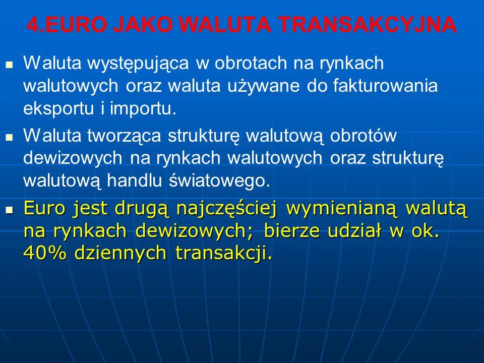 4.EURO JAKO WALUTA TRANSAKCYJNA Waluta występująca w obrotach na rynkach walutowych oraz waluta używane do fakturowania eksportu i importu. Waluta two