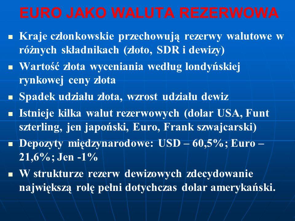EURO JAKO WALUTA REZERWOWA Kraje członkowskie przechowują rezerwy walutowe w różnych składnikach (złoto, SDR i dewizy) Wartość złota wyceniania według londyńskiej rynkowej ceny złota Spadek udziału złota, wzrost udziału dewiz Istnieje kilka walut rezerwowych (dolar USA, Funt szterling, jen japoński, Euro, Frank szwajcarski) Depozyty międzynarodowe: USD – 60,5%; Euro – 21,6%; Jen -1% W strukturze rezerw dewizowych zdecydowanie największą rolę pełni dotychczas dolar amerykański.