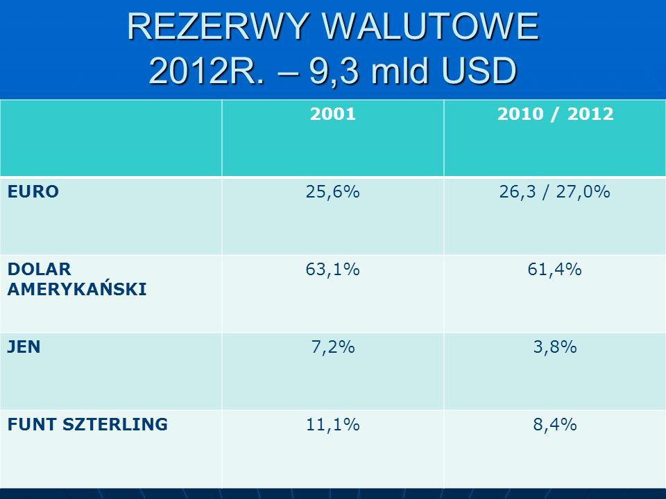 REZERWY WALUTOWE 2012R. – 9,3 mld USD 20012010 / 2012 EURO25,6%26,3 / 27,0% DOLAR AMERYKAŃSKI 63,1%61,4% JEN7,2%3,8% FUNT SZTERLING11,1%8,4%