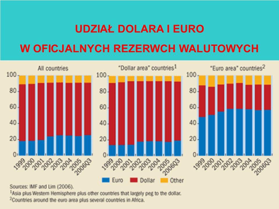 UDZIAŁ DOLARA I EURO W OFICJALNYCH REZERWCH WALUTOWYCH
