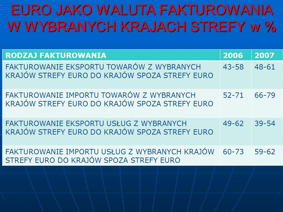 EURO JAKO WALUTA FAKTUROWANIA W WYBRANYCH KRAJACH STREFY w % RODZAJ FAKTUROWANIA20062007 FAKTUROWANIE EKSPORTU TOWARÓW Z WYBRANYCH KRAJÓW STREFY EURO DO KRAJÓW SPOZA STREFY EURO 43-5848-61 FAKTUROWANIE IMPORTU TOWARÓW Z WYBRANYCH KRAJÓW STREFY EURO DO KRAJÓW SPOZA STREFY EURO 52-7166-79 FAKTUROWANIE EKSPORTU USŁUG Z WYBRANYCH KRAJÓW STREFY EURO DO KRAJÓW SPOZA STREFY EURO 49-6239-54 FAKTUROWANIE IMPORTU USŁUG Z WYBRANYCH KRAJÓW STREFY EURO DO KRAJÓW SPOZA STREFY EURO 60-7359-62