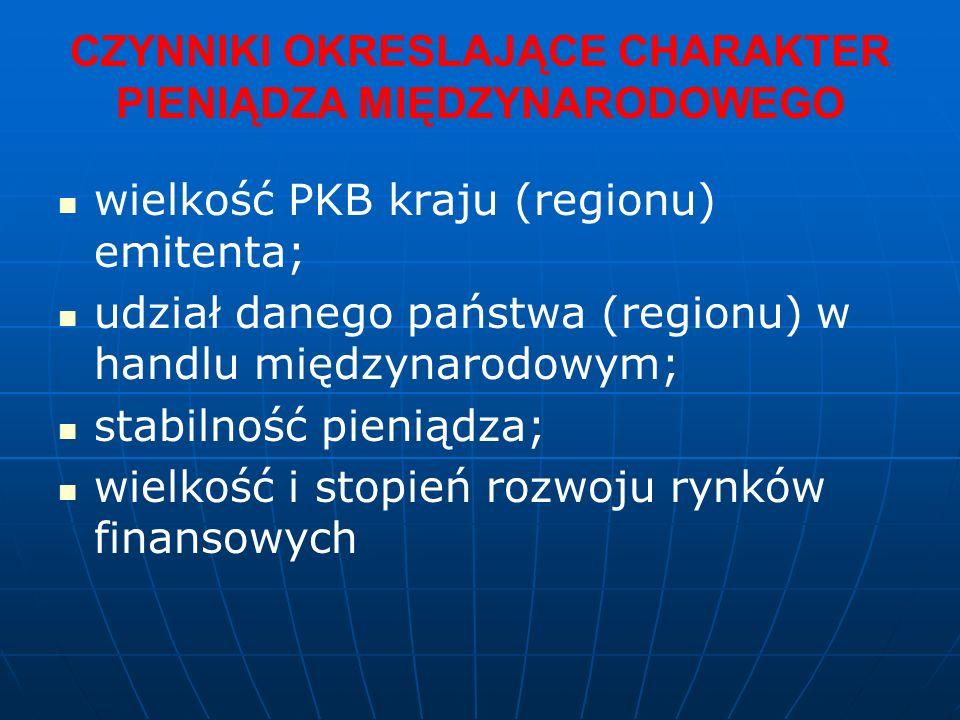 CZYNNIKI OKRESLAJĄCE CHARAKTER PIENIĄDZA MIĘDZYNARODOWEGO wielkość PKB kraju (regionu) emitenta; udział danego państwa (regionu) w handlu międzynarodowym; stabilność pieniądza; wielkość i stopień rozwoju rynków finansowych