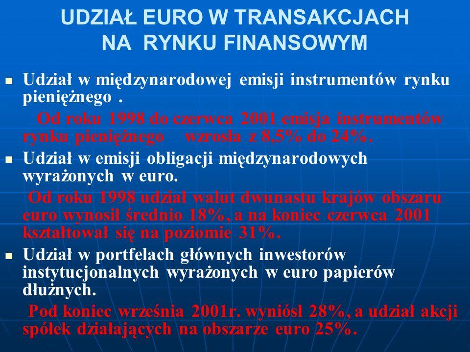 UDZIAŁ EURO W TRANSAKCJACH NA RYNKU FINANSOWYM Udział w międzynarodowej emisji instrumentów rynku pieniężnego. Od roku 1998 do czerwca 2001 emisja ins