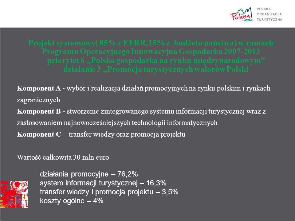"""Komponent A - wybór i realizacja działań promocyjnych na rynku polskim i rynkach zagranicznych Komponent B - stworzenie zintegrowanego systemu informacji turystycznej wraz z zastosowaniem najnowocześniejszych technologii informatycznych Komponent C – transfer wiedzy oraz promocja projektu Wartość całkowita 30 mln euro Projekt systemowy( 85% z EFRR,15% z budżetu państwa) w ramach Programu Operacyjnego Innowacyjna Gospodarka 2007-2013 priorytet 6 """"Polska gospodarka na rynku międzynarodowym działanie 3 """"Promocja turystycznych walorów Polski działania promocyjne – 76,2% system informacji turystycznej – 16,3% transfer wiedzy i promocja projektu – 3,5% koszty ogólne – 4%"""