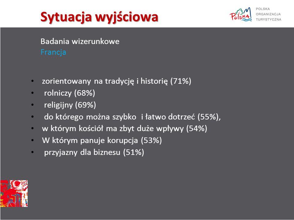 Sytuacja wyjściowa Sytuacja wyjściowa Badania wizerunkowe Francja zorientowany na tradycję i historię (71%) rolniczy (68%) religijny (69%) do którego można szybko i łatwo dotrzeć (55%), w którym kościół ma zbyt duże wpływy (54%) W którym panuje korupcja (53%) przyjazny dla biznesu (51%)