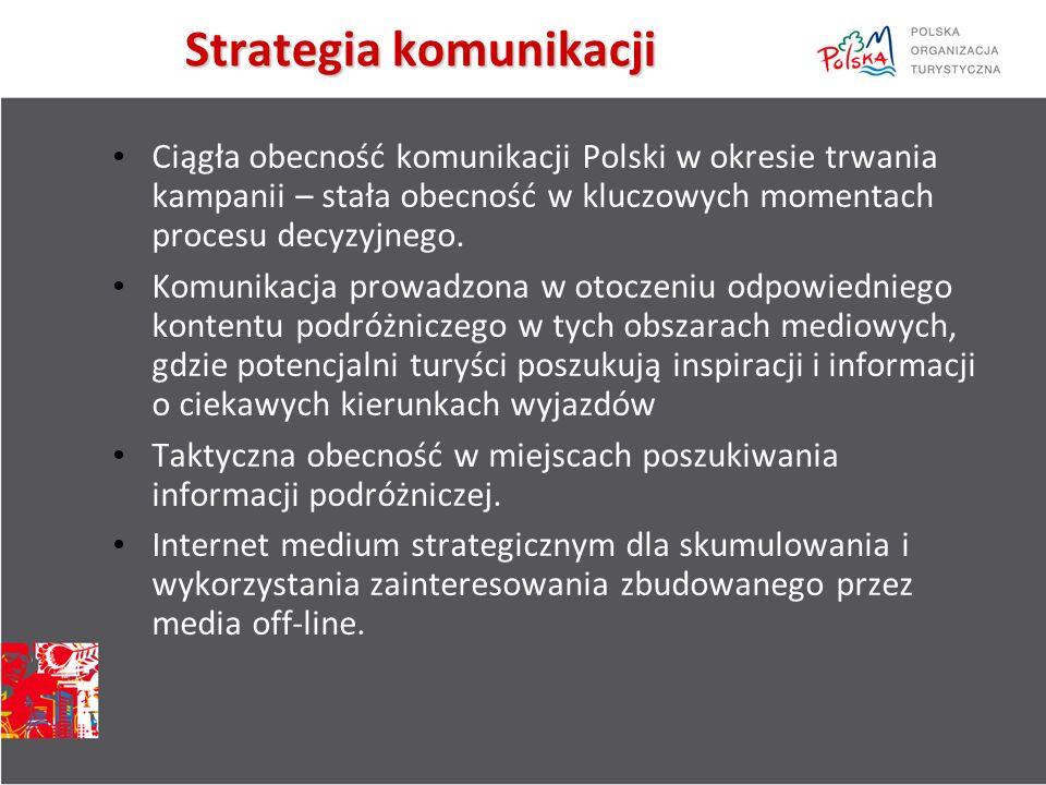 Ciągła obecność komunikacji Polski w okresie trwania kampanii – stała obecność w kluczowych momentach procesu decyzyjnego.
