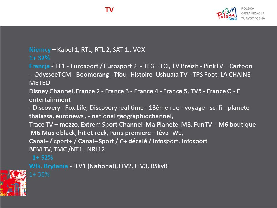 TV Niemcy – Kabel 1, RTL, RTL 2, SAT 1., VOX 1+ 32% Francja - TF1 - Eurosport / Eurosport 2 - TF6 – LCI, TV Breizh - PinkTV – Cartoon - OdysséeTCM - Boomerang - Tfou- Histoire- Ushuaïa TV - TPS Foot, LA CHAINE METEO Disney Channel, France 2 - France 3 - France 4 - France 5, TV5 - France O - E entertainment - Discovery - Fox Life, Discovery real time - 13ème rue - voyage - sci fi - planete thalassa, euronews, - national geographic channel, Trace TV – mezzo, Extrem Sport Channel- Ma Planète, M6, FunTV - M6 boutique M6 Music black, hit et rock, Paris premiere - Téva- W9, Canal+ / sport+ / Canal+ Sport / C+ décalé / Infosport, Infosport BFM TV, TMC /NT1, NRJ12 1+ 52% Wlk.