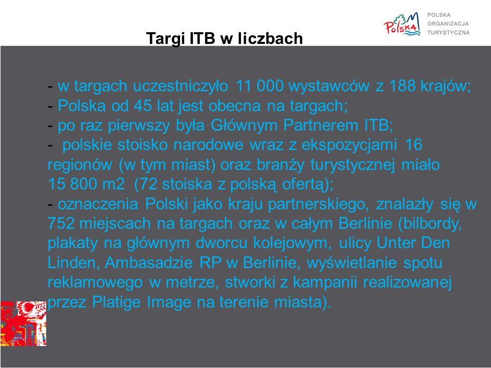 - Kluczowym elementem kampanii w Berlinie była ceremonia otwarcia targów ITB z udziałem ponad 4.500 przedstawicieli branży turystycznej z całego świata.
