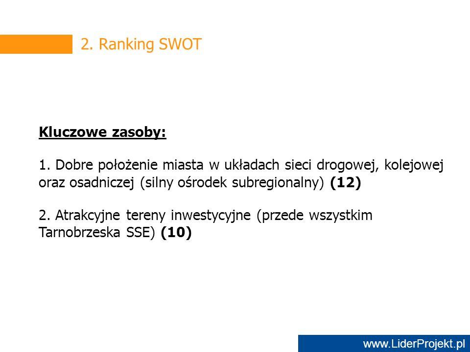 www.LiderProjekt.pl 2. Ranking SWOT Kluczowe zasoby: 1.