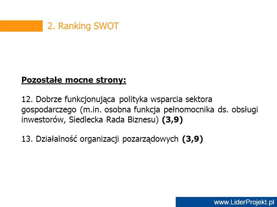 www.LiderProjekt.pl 2. Ranking SWOT Pozostałe mocne strony: 12.