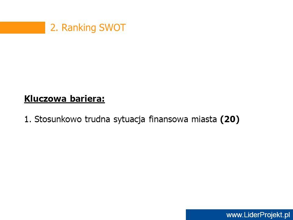 www.LiderProjekt.pl 2. Ranking SWOT Kluczowa bariera: 1.