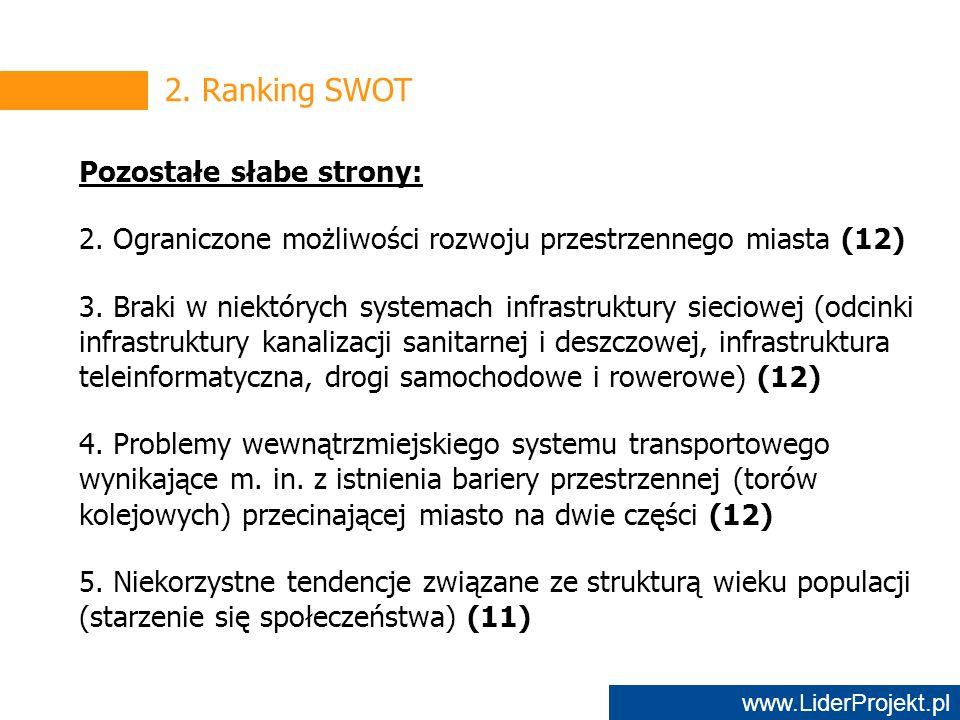 www.LiderProjekt.pl 2. Ranking SWOT Pozostałe słabe strony: 2.