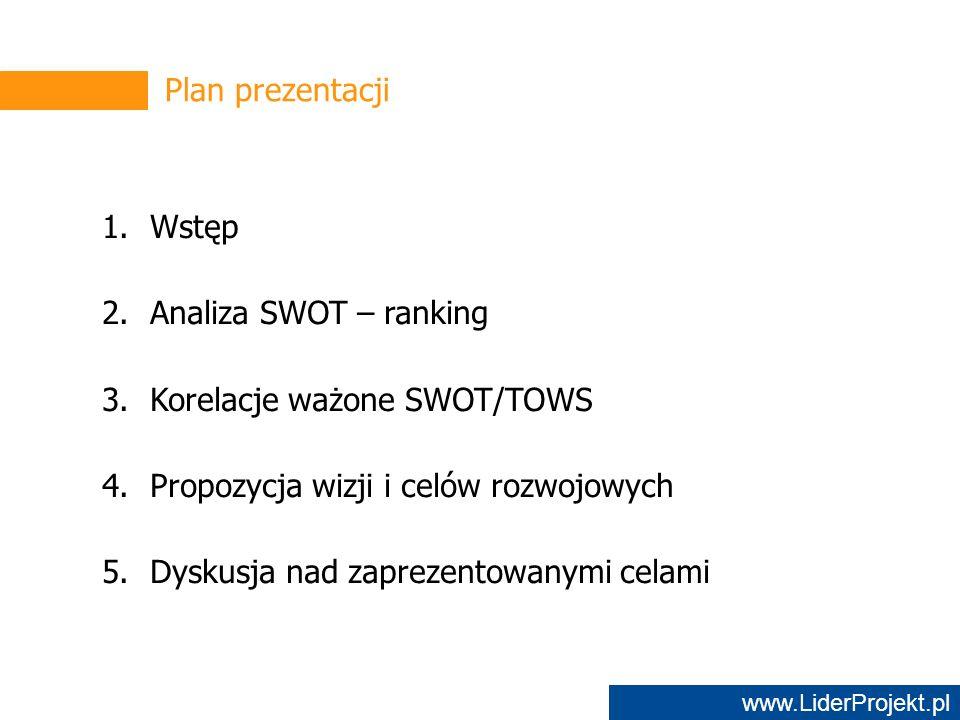 www.LiderProjekt.pl Plan prezentacji 1.Wstęp 2.Analiza SWOT – ranking 3.Korelacje ważone SWOT/TOWS 4.Propozycja wizji i celów rozwojowych 5.Dyskusja nad zaprezentowanymi celami