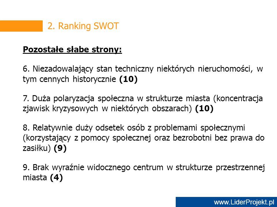 www.LiderProjekt.pl 2. Ranking SWOT Pozostałe słabe strony: 6.