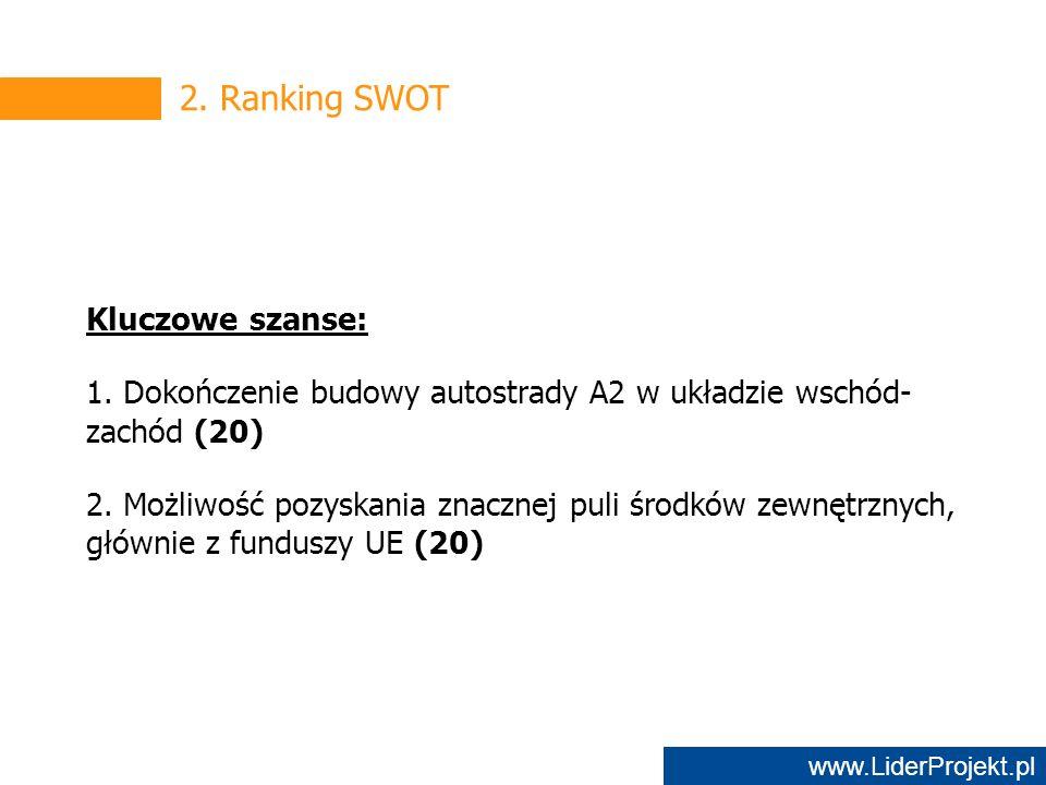 www.LiderProjekt.pl 2. Ranking SWOT Kluczowe szanse: 1.