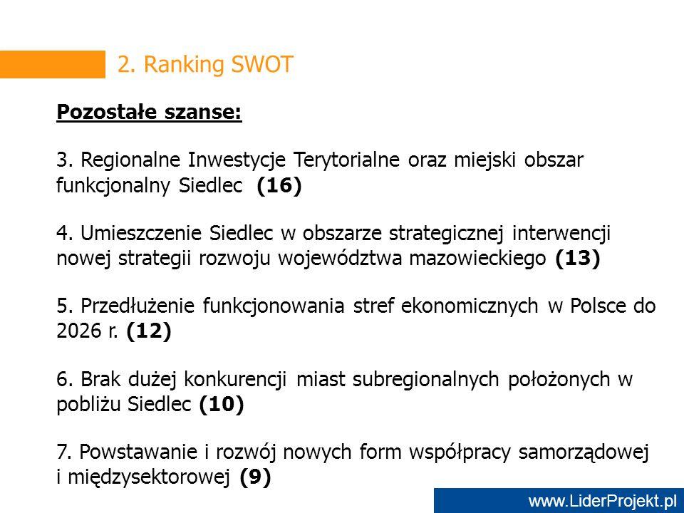 www.LiderProjekt.pl 2. Ranking SWOT Pozostałe szanse: 3.